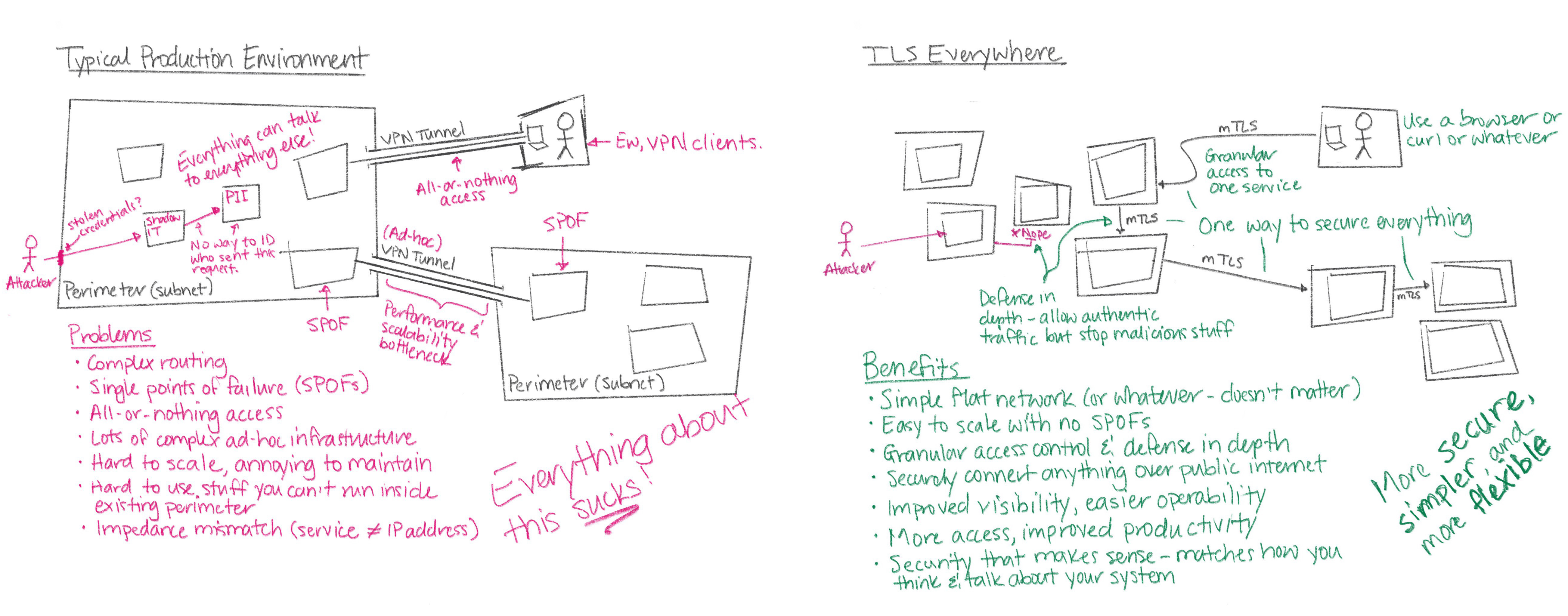 Typical Production Environment vs TLS everywhere
