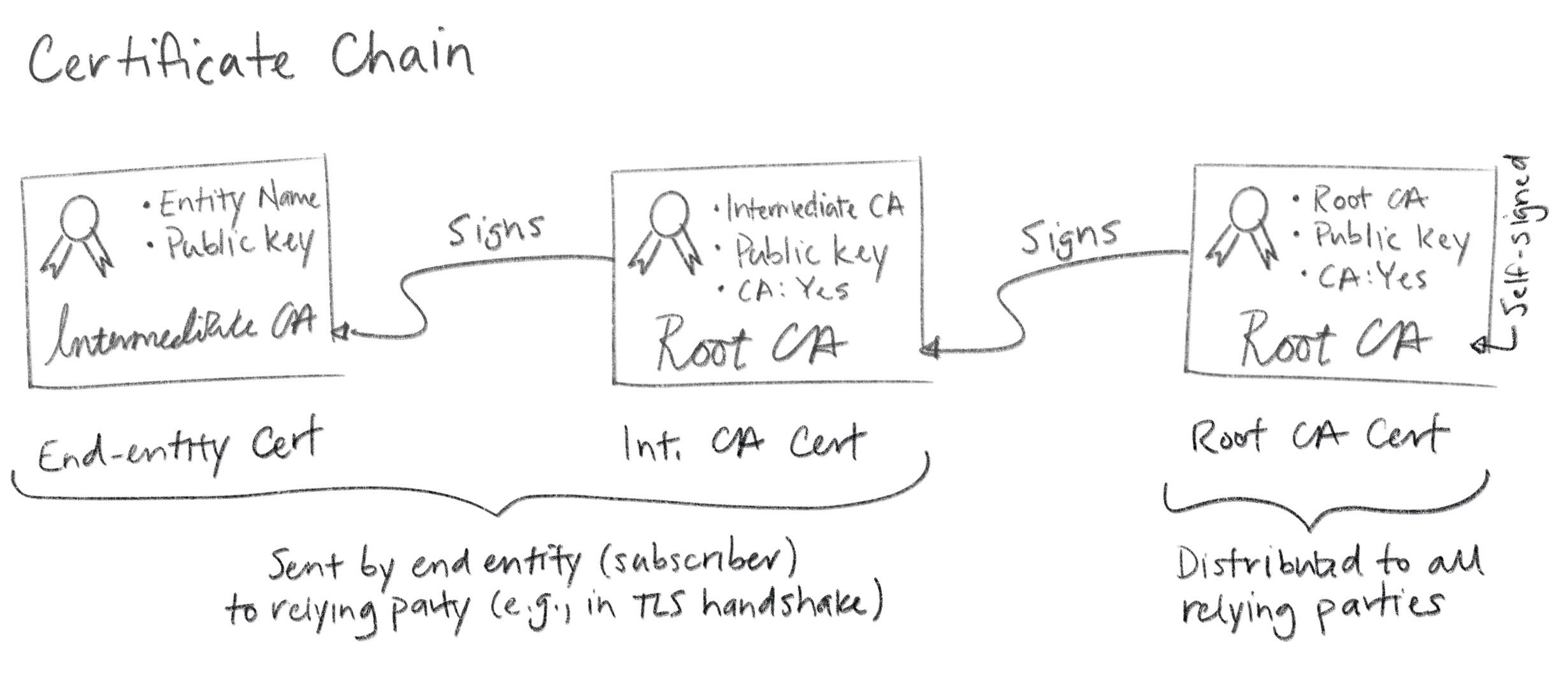 Smallstep Everything You Should Know About Certificates And Pki