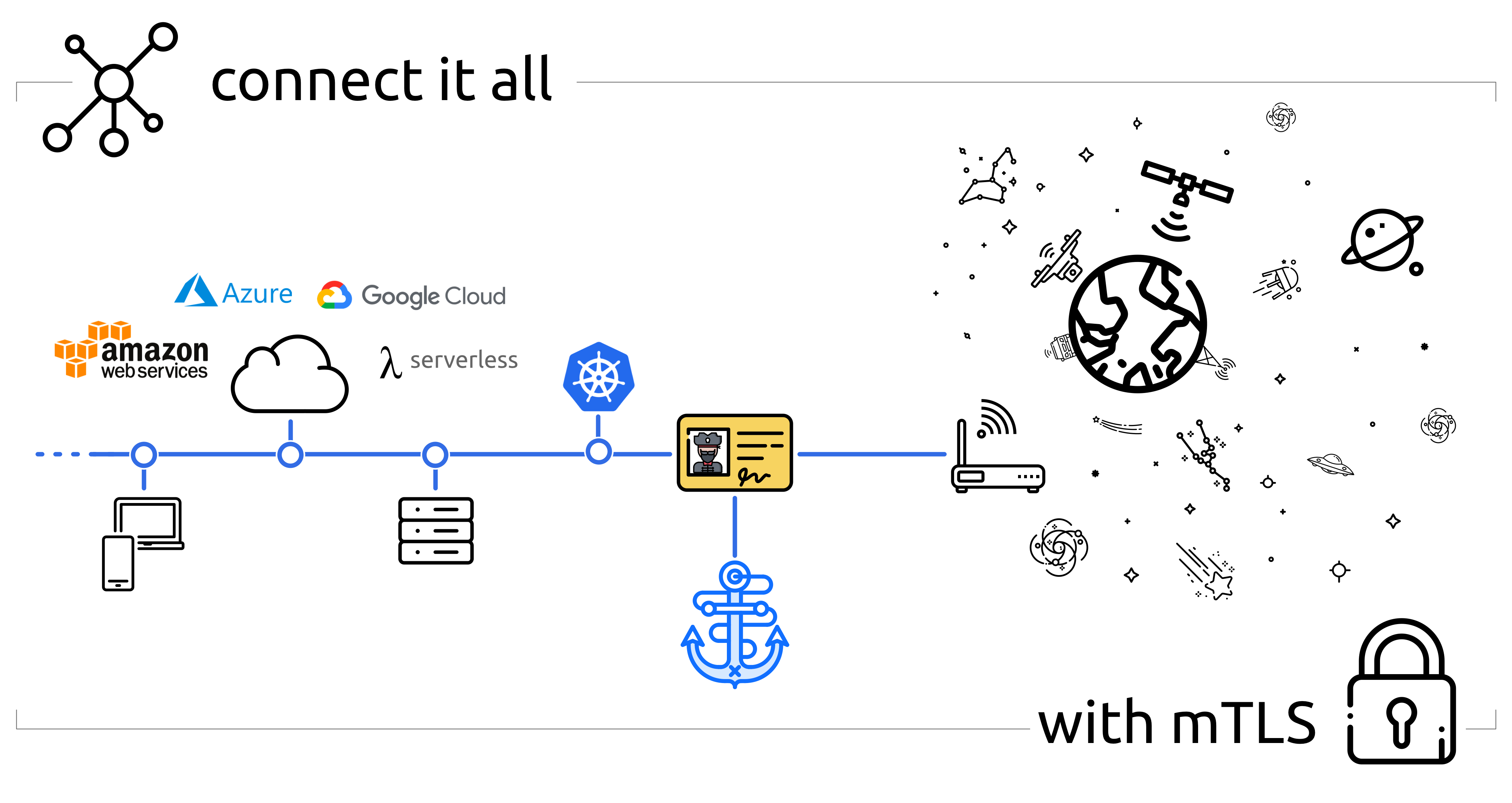 Connect everything with TLS!