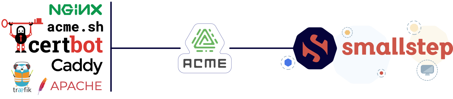 smallstep supports ACME protocol