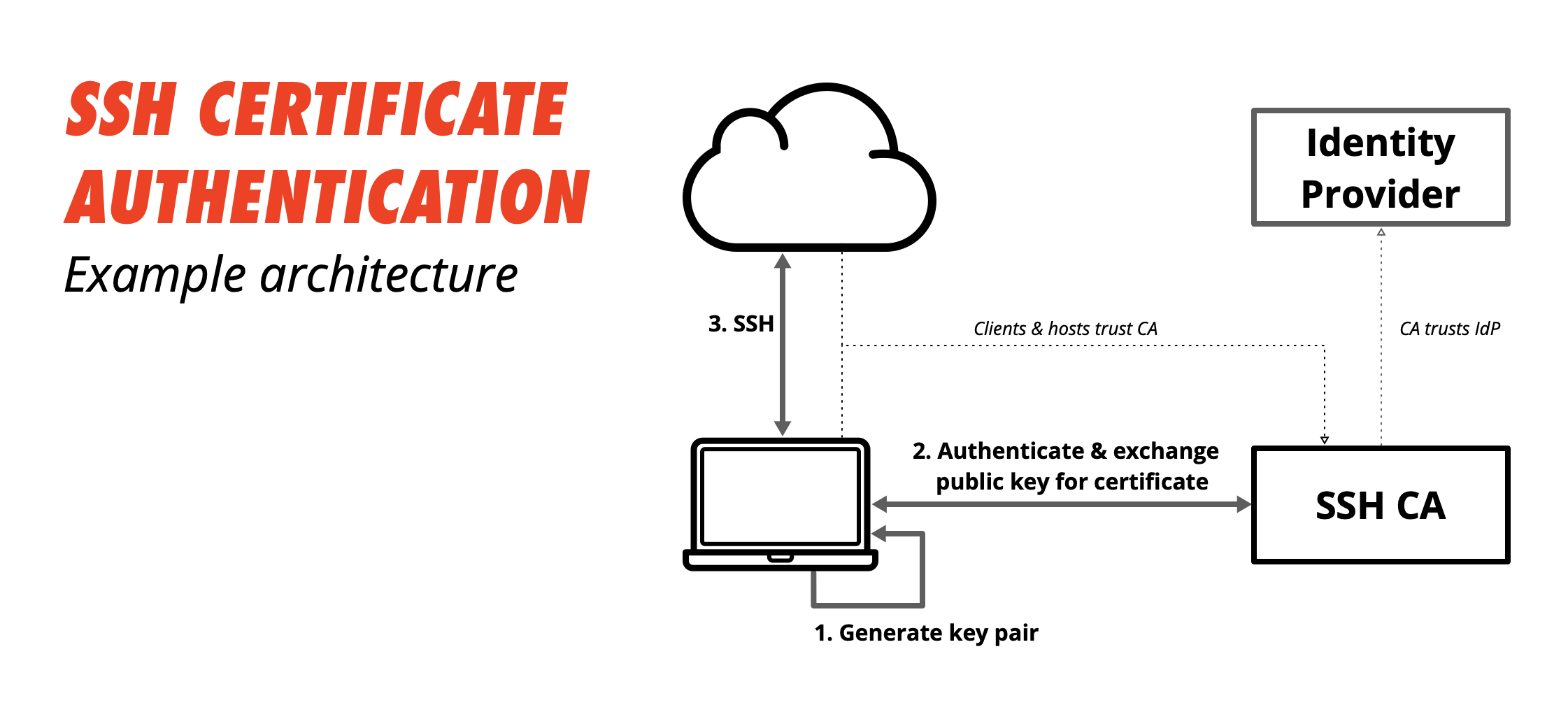 SSH Certificate Authentication - Example Architecture